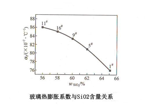 玻璃热膨胀系数与sio2含量的关系